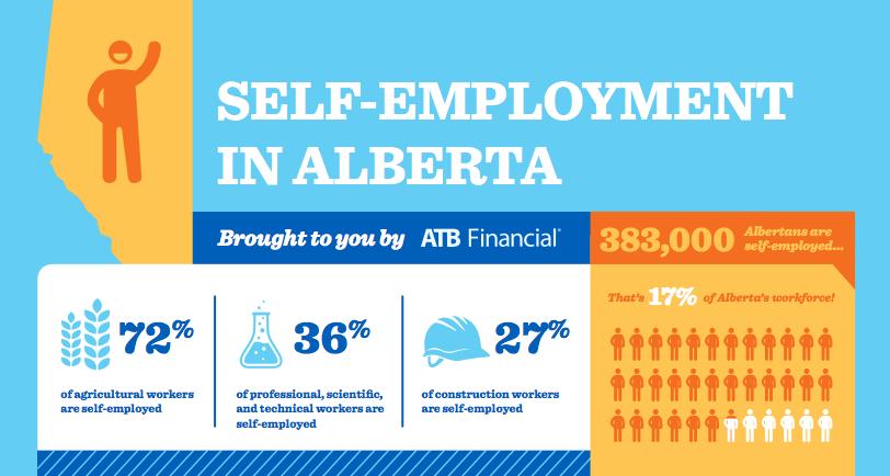 ATB Perch - self employment in Alberta