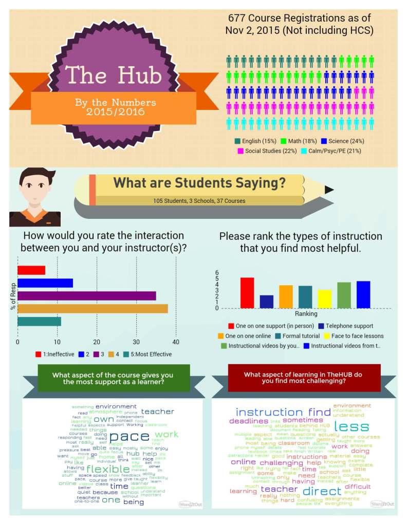 Hub-Infographic_p1
