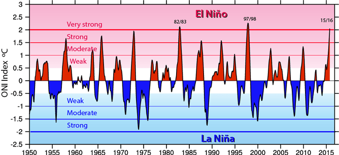 The Oceanic Niño Index (ONI) shows warm (red) and cold (blue) phases of abnormal sea surface temperatures in the tropical Pacific Ocean. NCAR, Author provided