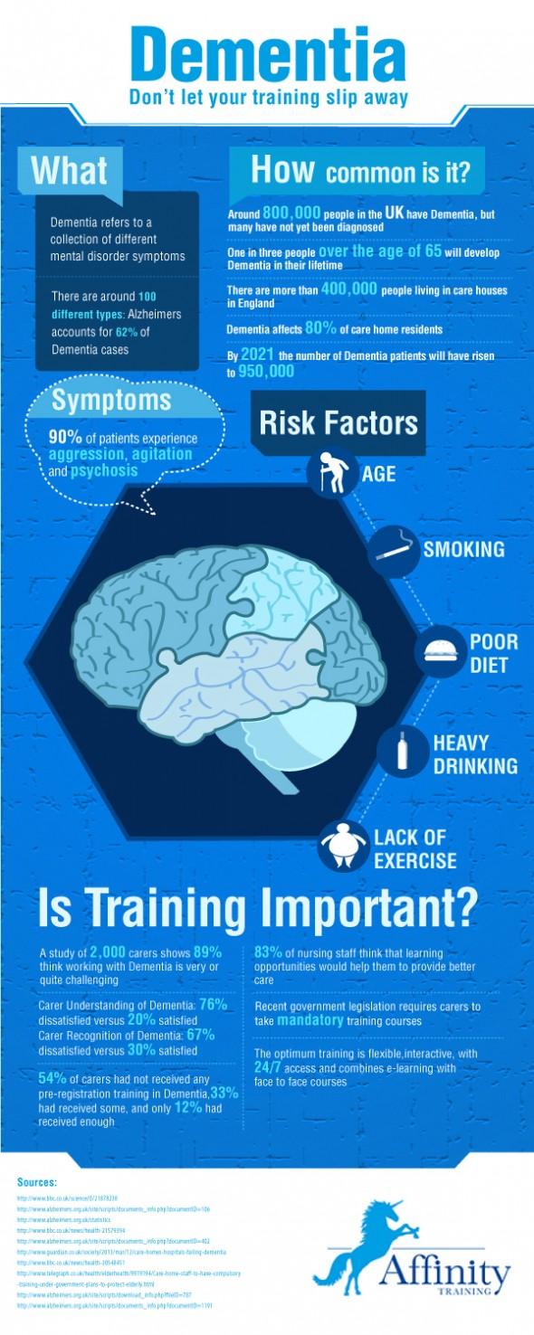 dementia-infographic-590x1476