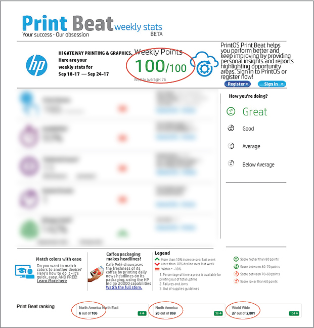 Print Beat HP Indigo Weekly Score 100%