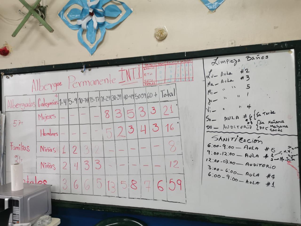 Censo dentro del Instituto Nacional Técnico Industrial sobre los albergados. Foto/Carmen Valeria Escobar