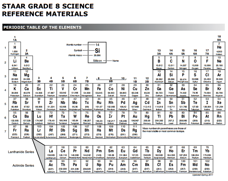 Staar Periodic Table 10th Grade
