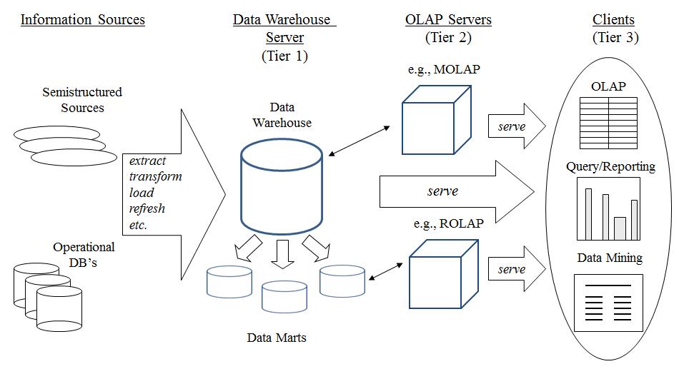 data warehouse architecture diagram with explanation animal cloning illumination