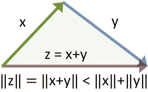 English: Vector sum and inequality for norms