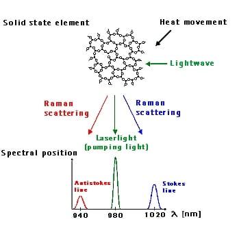 CV Raman, Raman Effect on Raman Spectroscopy and Raman Scattering 1