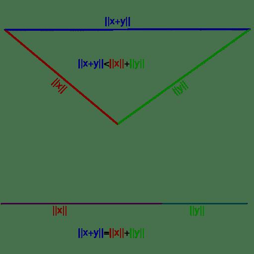 Visual representation of Triangle inequality