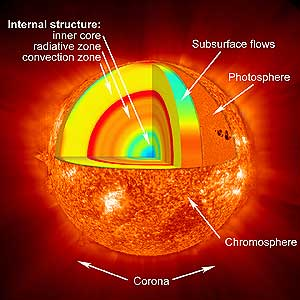 sunlayers Introduction to Universe: Part III: Our Sun and Its Structure