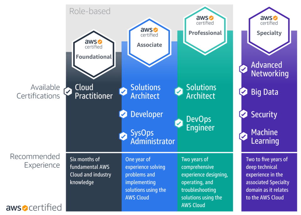 Types of AWS Certification