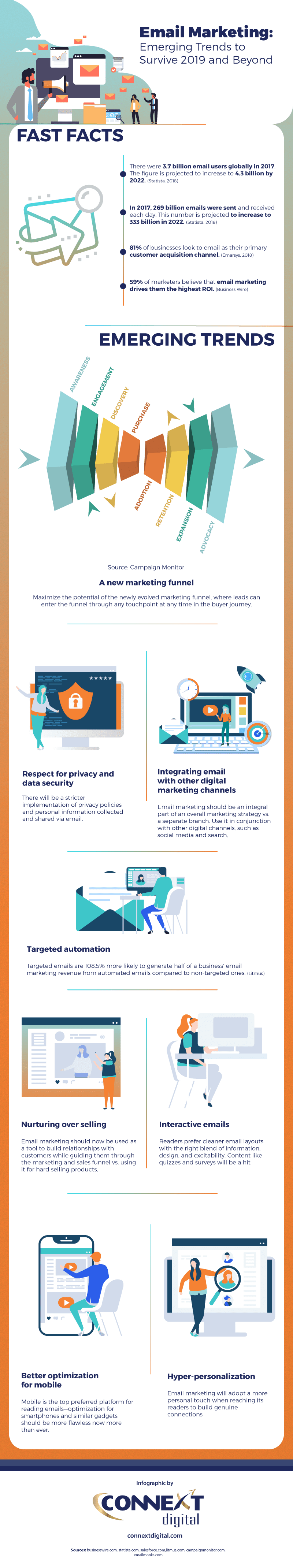 Infographic Email Marketing Emerging Trends to Survive 2019 and Beyond 1
