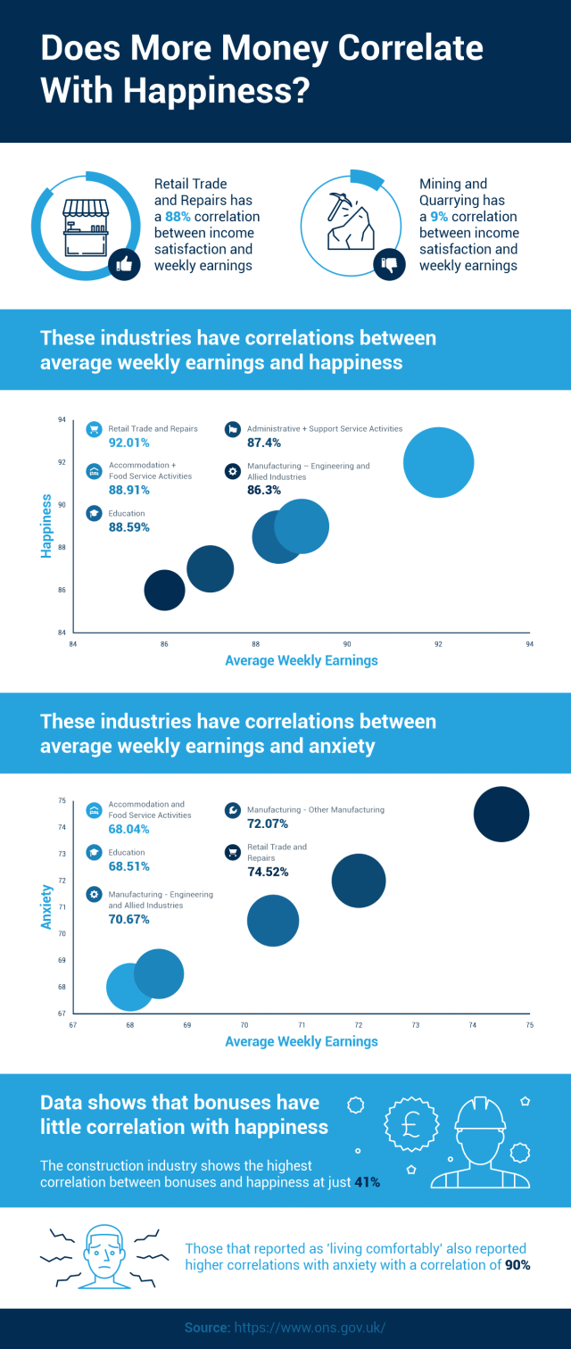 Will Your Higher Earnings Bring You Happiness? Infographic