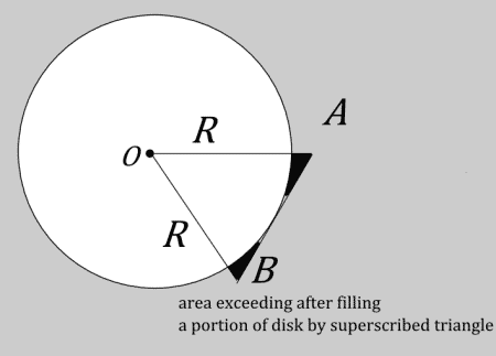 area of disk area exceeding after superscibed scribed triangle 450x323 1