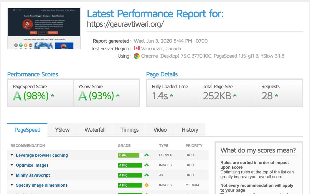 Importance of Website Speed - GTMetrix Score of https://gauravtiwari.org