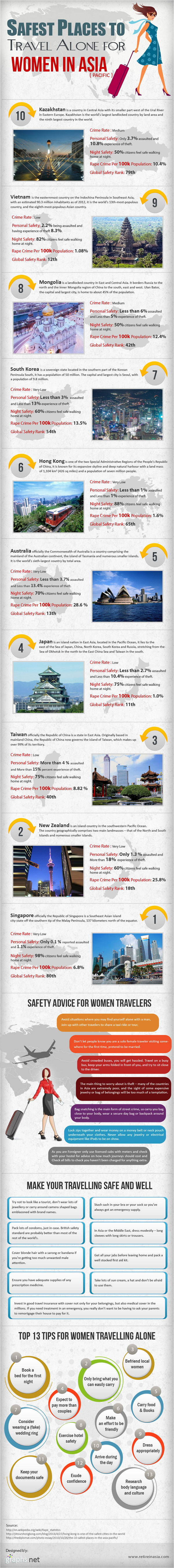 Safest Places To Travel Alone For Women In Asia Pacific