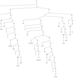 chapter 7 tree [ 1022 x 1000 Pixel ]