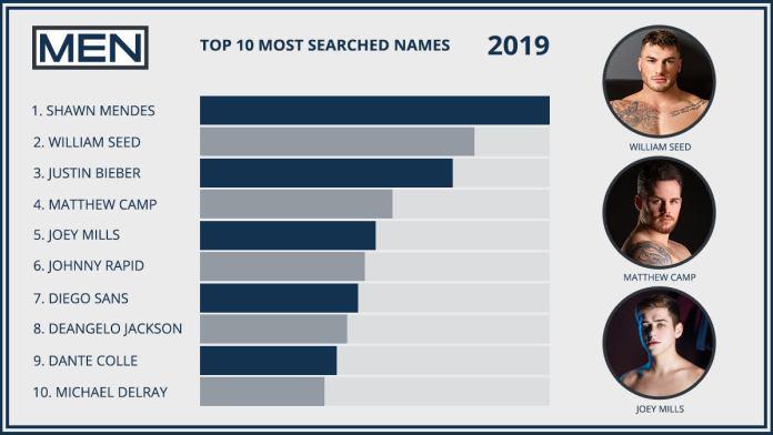 Shawn Mendes lidera lista dos nomes mais procurados no pornô gay em 2019