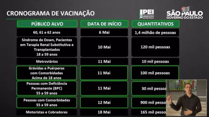 Pessoas vivendo com HIV começarão a receber vacina contra covid em SP