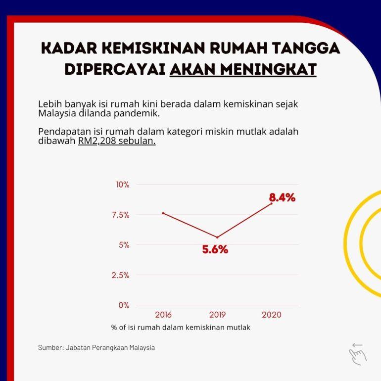 Secara seluruhnya, kadar kemiskinan dalam miskin mutlak (pendapatan dibawah RM2,208 sebulan) telah meningkat sejak pandemik berlaku. Kadar ini dijangka terus meningkat.