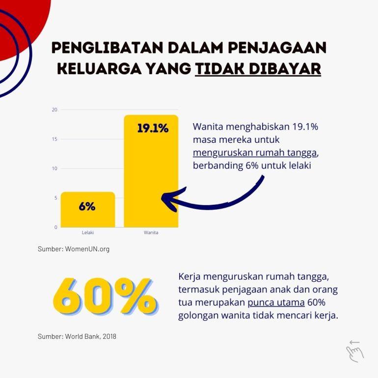 Wanita dan golongan ibu menghabiskan 19% masa mereka untuk urusan rumah tangga rumah tangga. Ini merupakan kerja yang tidak dibayar.