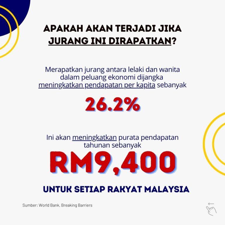 Pendapatan per kapita dijangka meningkat sebanyak 26.2%