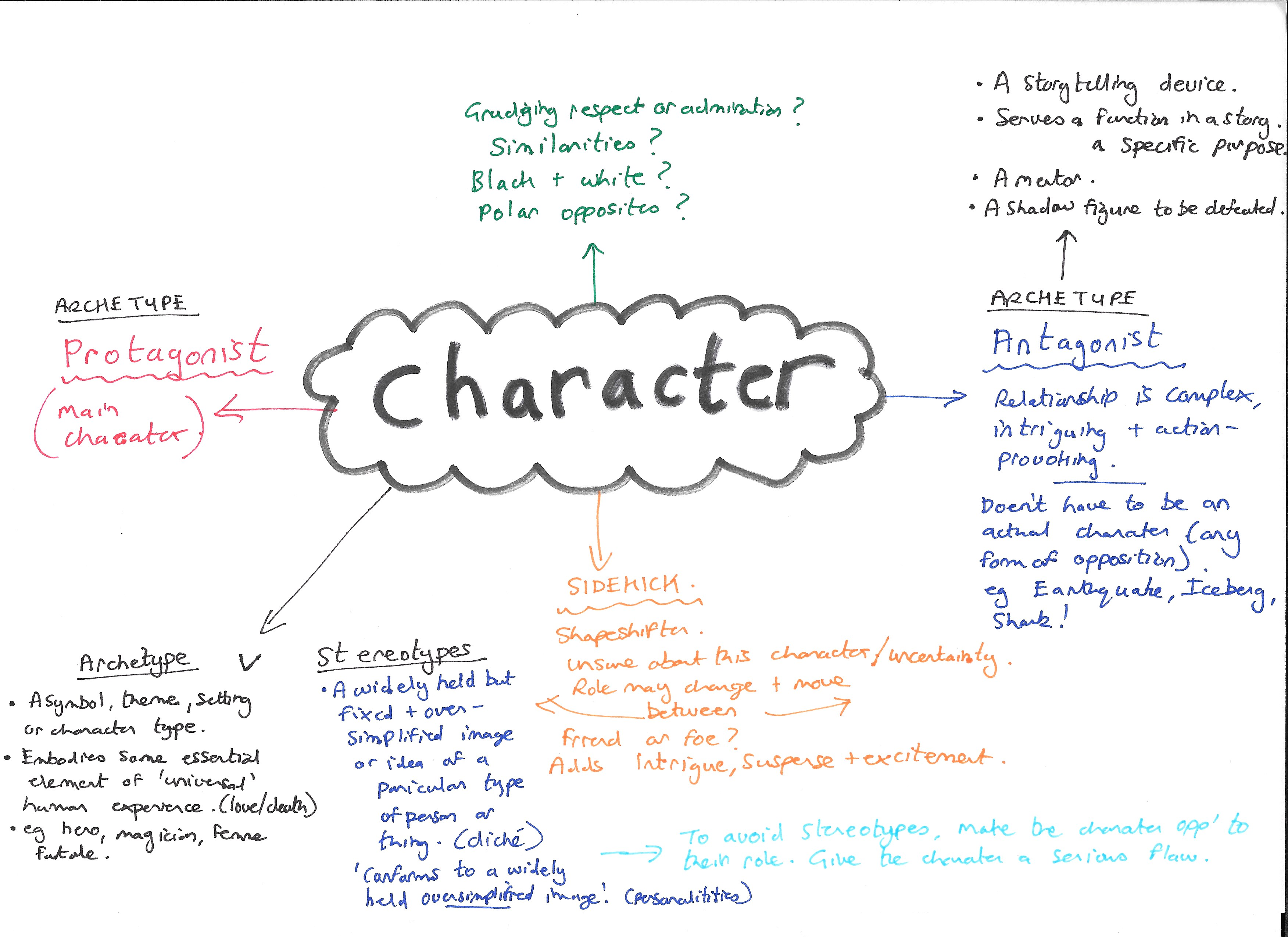Creative Writing Character Profile