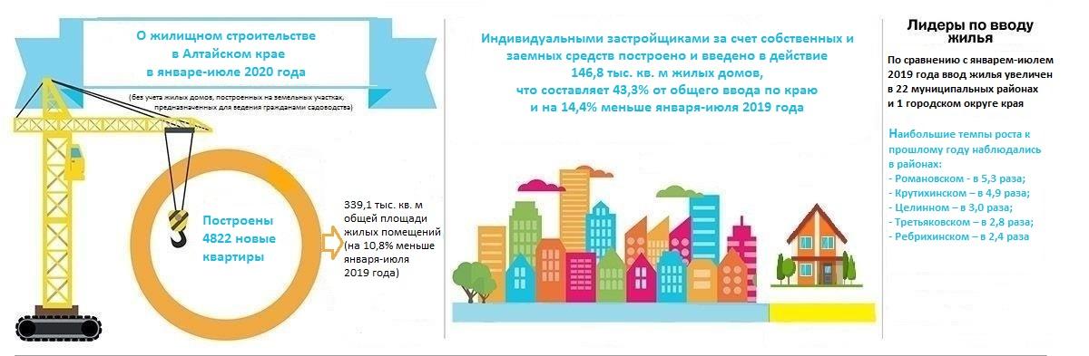 Жилищное строительство в Алтайском крае в январе-июле 2020 года