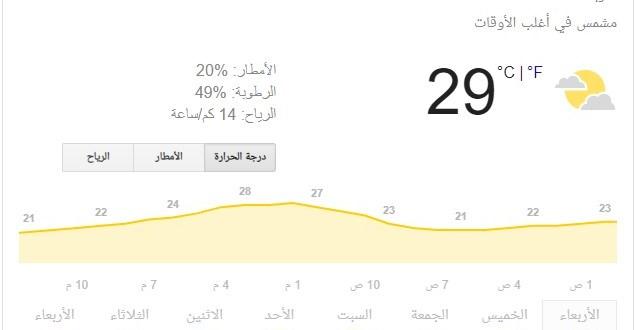 تعرف على حالة الطقس في فلسطين اليوم الاربعاء 16 أكتوبر