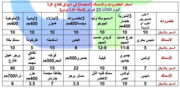 اسعار الخضروات المجمدة في غزة