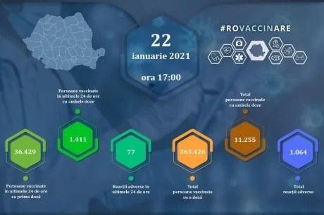 peste-37-de-mii-de-persoane-au-primit-vaccinul-impotriva-coronavirusului-in-ultimele-24-de-ore-mai-bine-de-1.400-sunt-la-a-doua-doza
