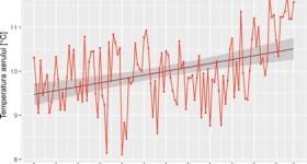 2018 a fost al treilea cel mai călduros an din 1901 până în prezent