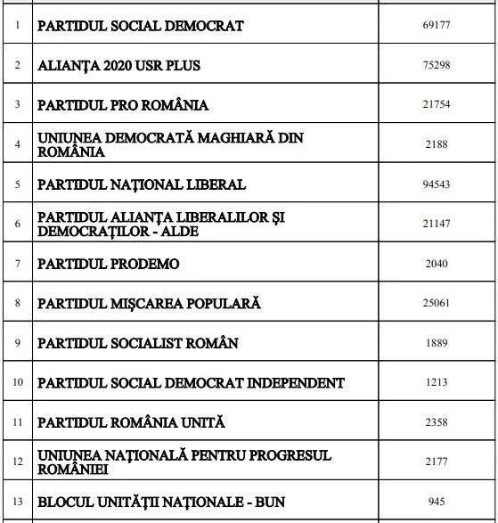 Rezultate oficiale finale în Prahova pentru alegerile europarlamentare