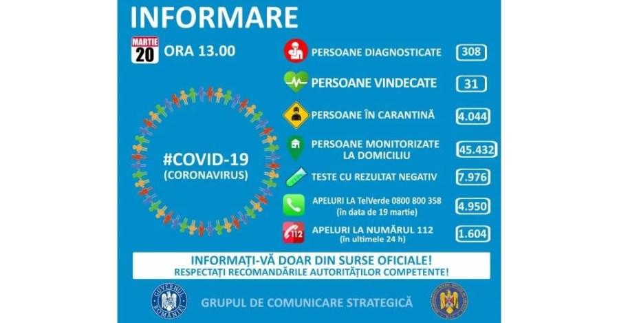 20 martie: Situaţia evoluţiei epidemiei Covid19 în Prahova şi România