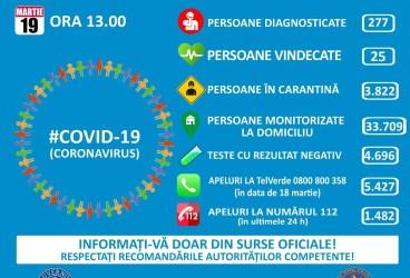 Situaţia evoluţiei epidemiei cu cornavirus în Prahova şi România – 19 martie