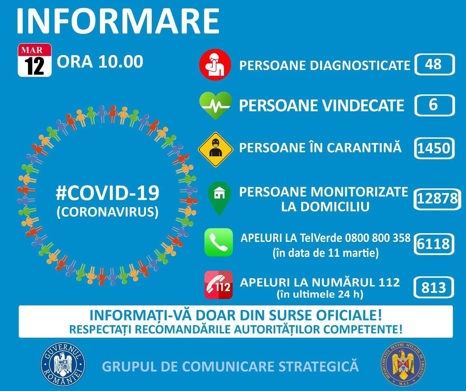Situaţia infectării cu coronavirus Covid 19 în Prahova şi în ţară