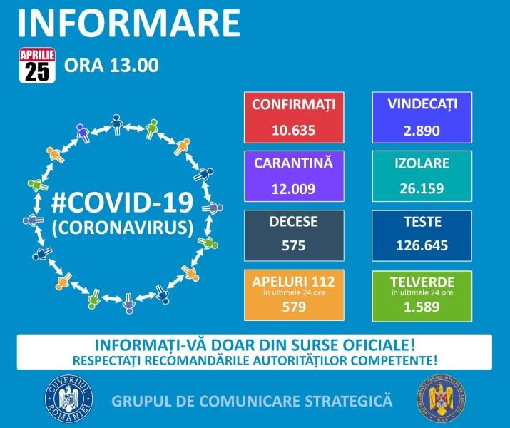25 aprilie: Situaţia pandemiei Covid19 în România şi în lume