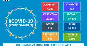 Situaţia pandemiei cu noul coronavirus în România şi în lume – 9 aprilie