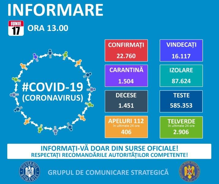 Statistica epidemiei coronavirus în România şi în lume – 17 iunie