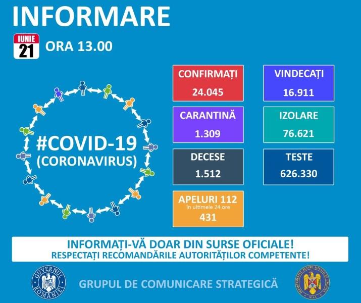 315 noi cazuri de coronavirus în România, în ultima zi – 21 iunie