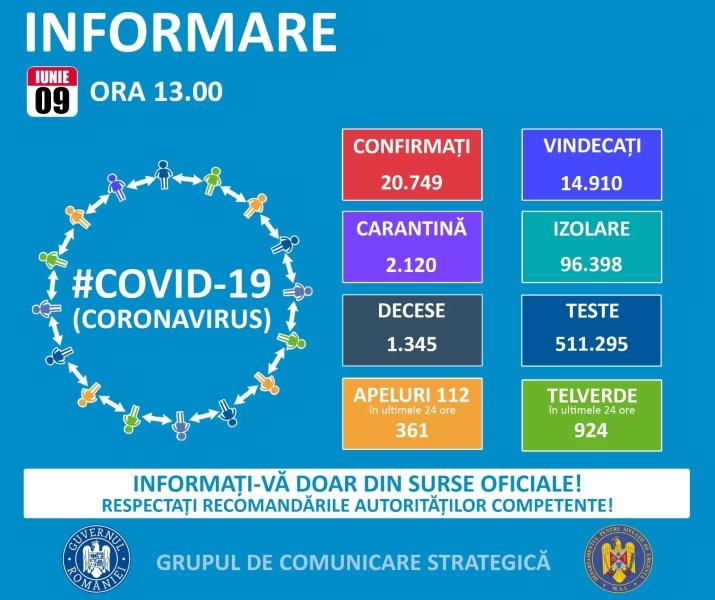 Situaţia infectărilor cu noul coronavirus în România şi în lume – 9 iunie