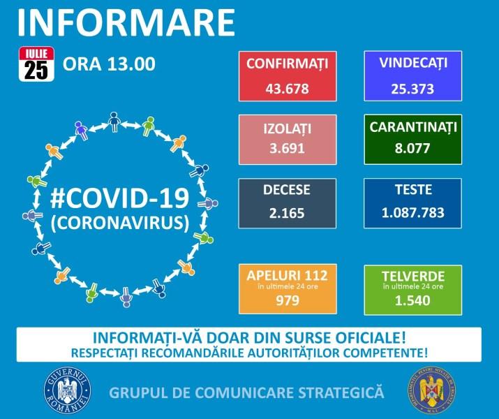 România, 1284 noi cazuri Covid, în ultima zi – 25 iulie