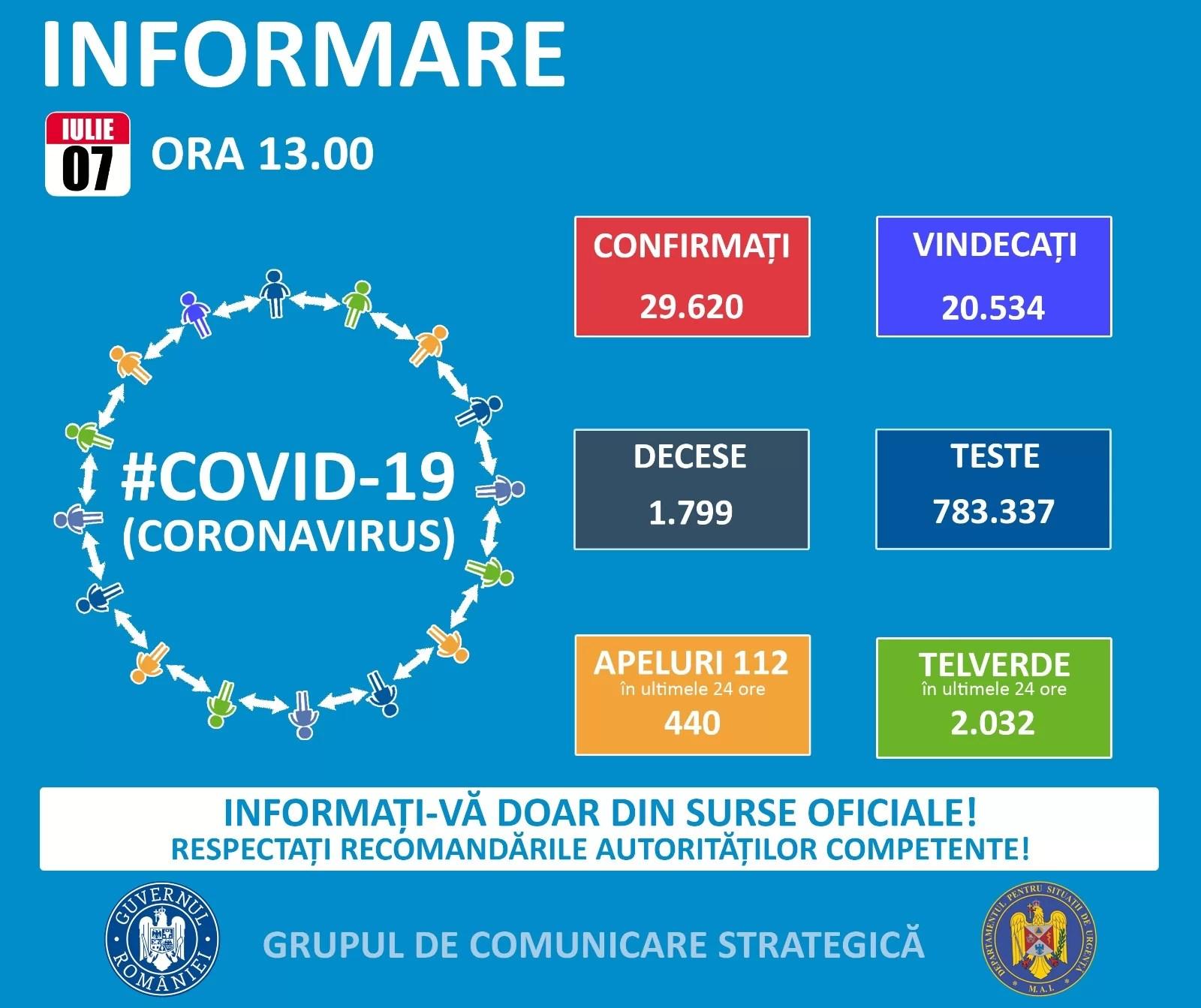 397 noi cazuri de coronavirus în România – 7 iulie