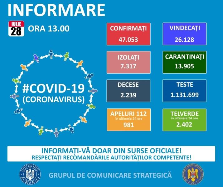 Situaţia răspândirii pandemiei Covid în România – 28 iulie