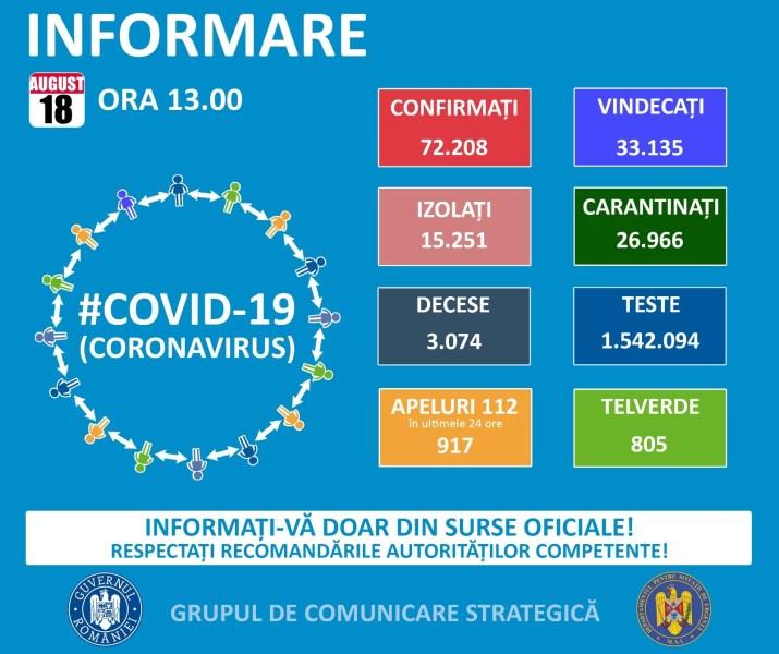 Numărul cazurilor Covid scade în România – 18 august