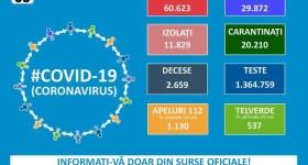 Autorităţile raportează 1350 de cazuri Covid noi şi 43 decese – 8 august