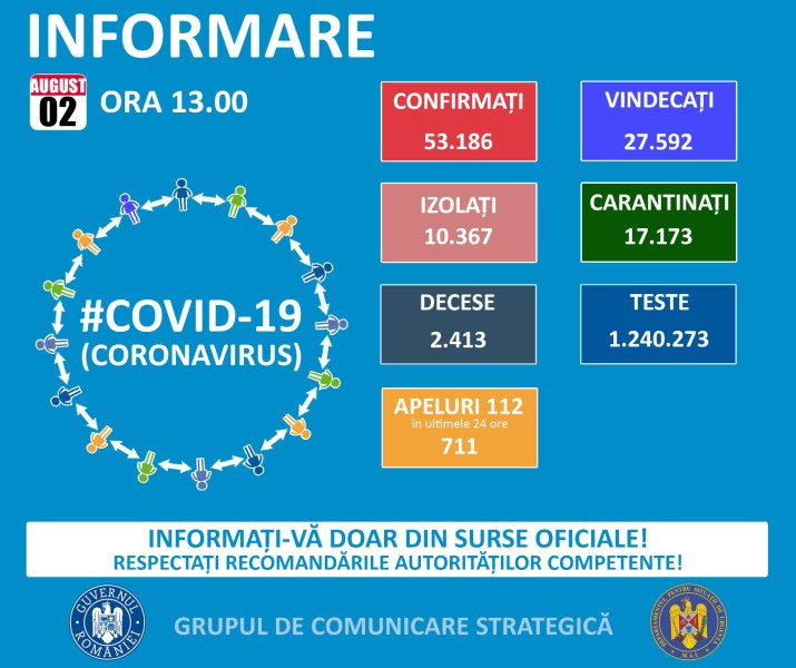 Uşoară scădere de week-end la cazurile Covid din România