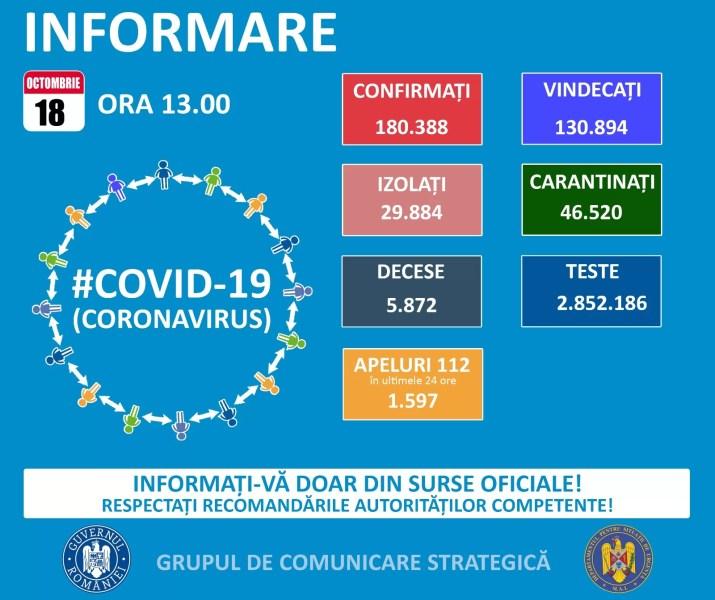 3920 noi cazuri Covid în România – 18 octombrie