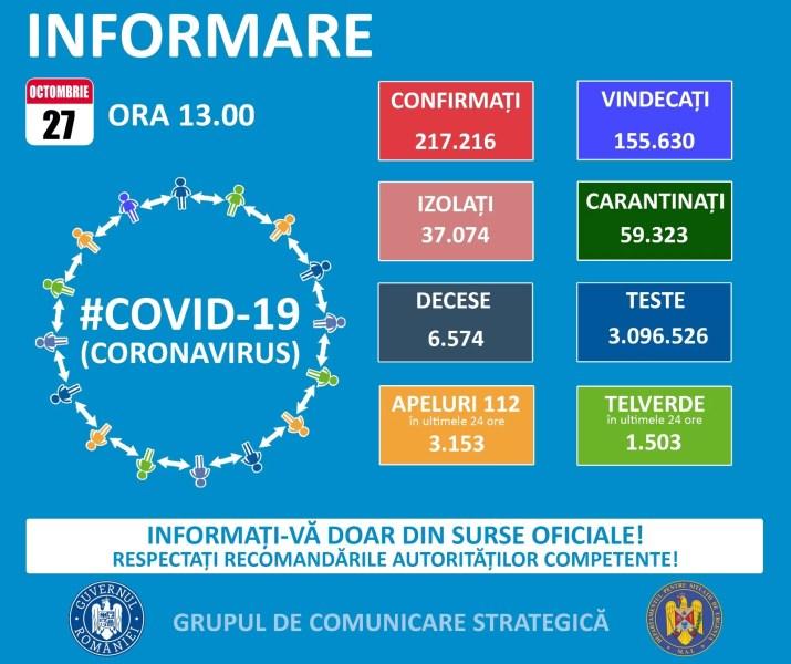Din nou explozie de cazuri Covid în România – 27 octombrie