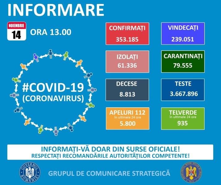 România continuă cu circa 10.000 de cazuri Covid pe zi – 14 noiembrie