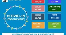 9.000 noi cazuri Covid din 36.000 de teste în România – 26 noiembrie