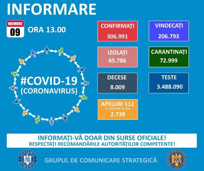 Covid de week-end: 3.240 de noi cazuri în ultimele 24 de ore, în România
